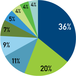 Symposium Participants (by Sector)